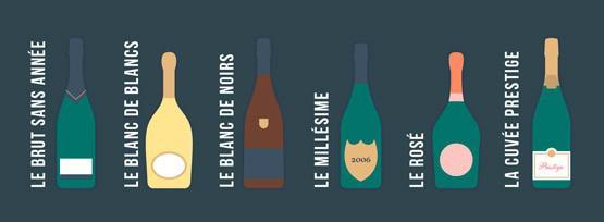 Les différentes cuvées de champagne