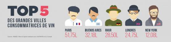 Grandes villes et vin : le classement !